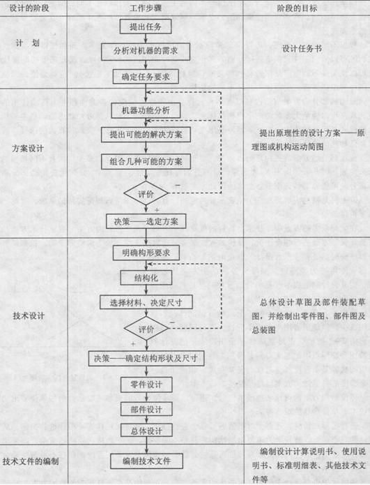 机械设计定义,机械设计流程图